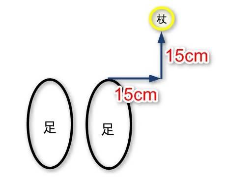 杖は足先から15cm15cm外へ