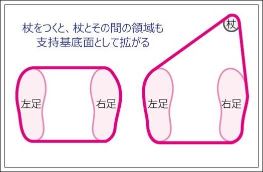 支持基底面と重心線の関係を図を用いて詳しく解説3