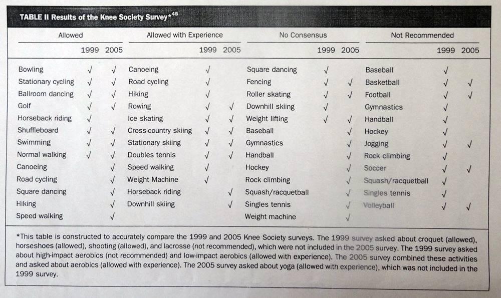 人工関節置換術後にはどんなスポーツができますか?7