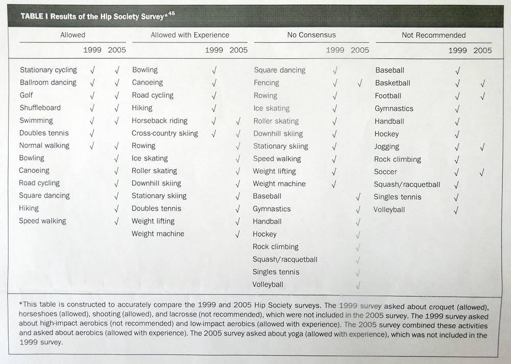 人工関節置換術後にはどんなスポーツができますか?6